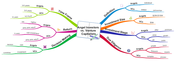 Angel Investors vs. Venture Capitalists