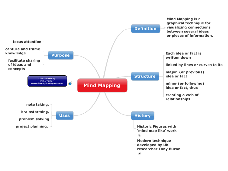 MindManager: Definition of Mind Mapping mind map | Biggerplate