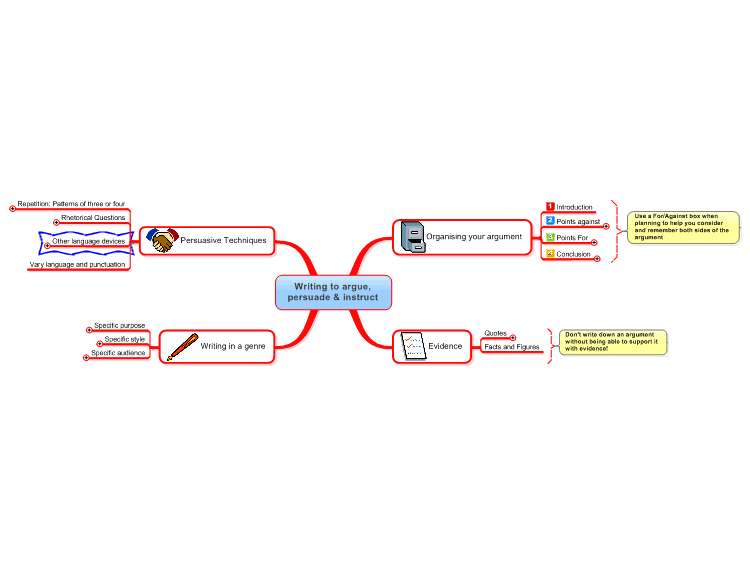 Writing to Argue, Persuade & Instruct Mind Map
