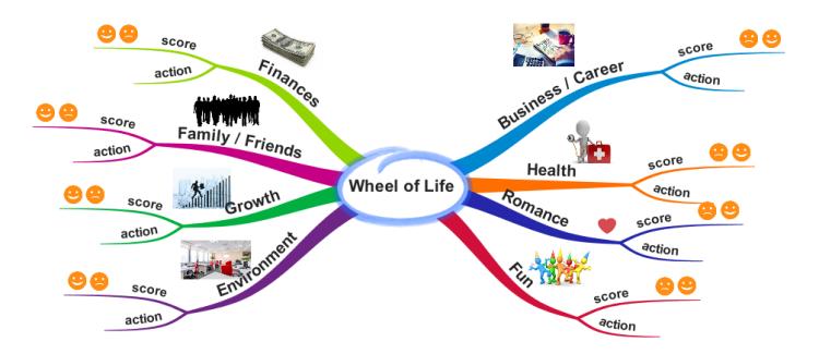 Map Of Life Wheel of Life: iMindMap mind map template | Biggerplate