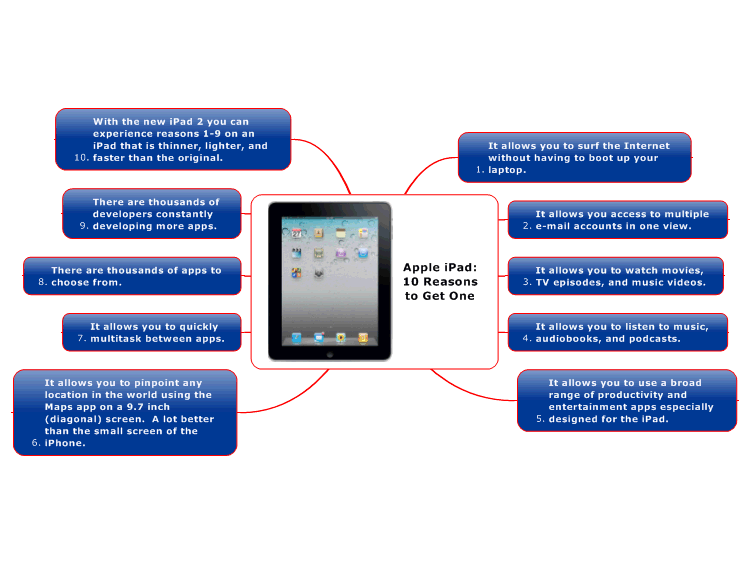Mindmanager apple ipad 10 reasons to get one mind map biggerplate apple ipad 10 reasons to get one gumiabroncs Image collections