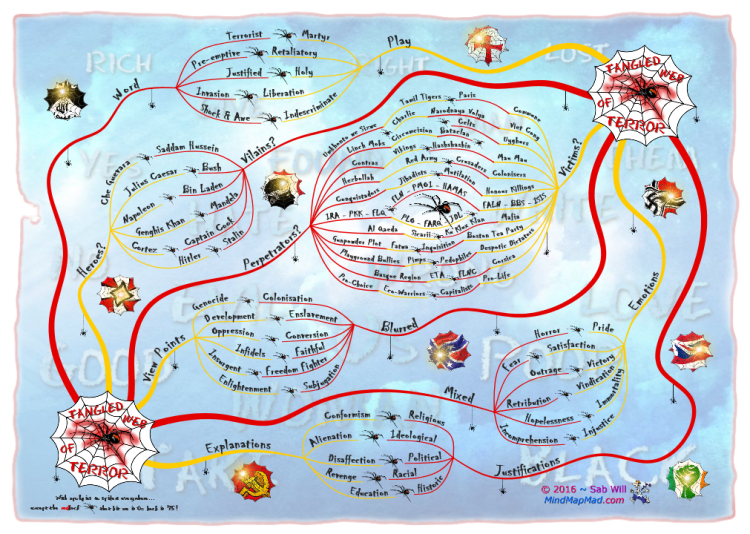 Tangled Web - Mind Map Mad