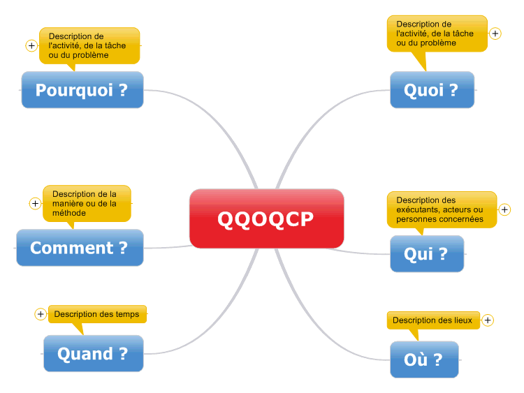 Qqoqcp Mindmanager Mind Map Template Biggerplate
