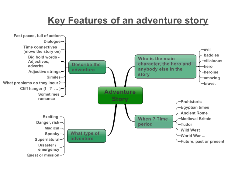 Adventure story mindmanager mind map template biggerplate share this mind map gumiabroncs Images