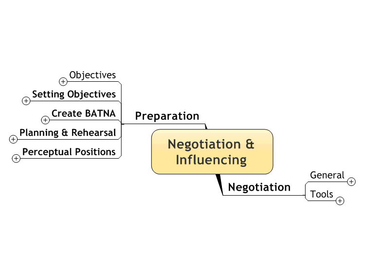 Leadership - Negotiation & Influencing (Notes)