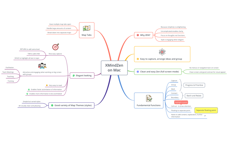 XMindZen on Mac Review: XMind mind map template | Biggerplate on digital mind map, lab map, nfa map, con map, indicator scale on map, pal map, fal map, ess map, tip map, ddos map, access point map, glonass map, ink drawing map, rocket city map, watson's map, ata map, ntsc map, concealer map, lcd map, march map,