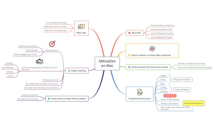 XMindZen on Mac Review: XMind mind map template | Biggerplate on mind map me, mind map template blank, mind animation, mind mapper, mind business, mind tool, mind health, mind map creation, mind map example, mind map design, mind map elements, mind travel, mind games, mind programming, mind map powerpoint template, mind map exercise, mind exploration, mind energy, mind map software, mind maps for books,