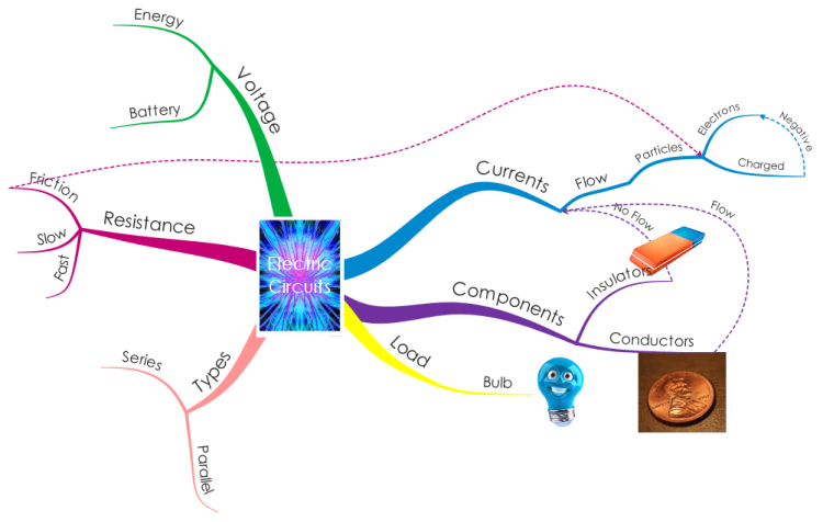 Circuits MindMap By Rhea & Jamie