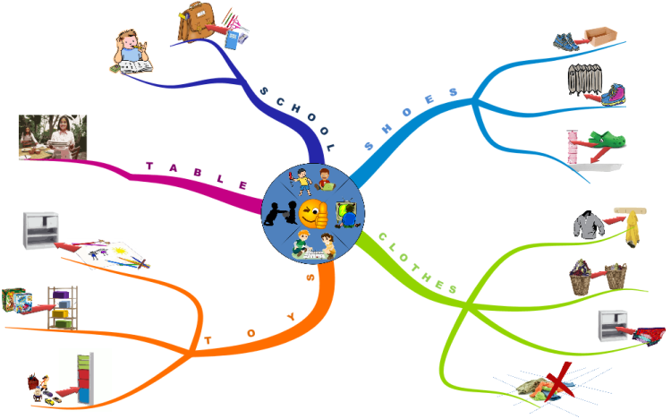 Get children to obey with a mind map - Philippe Packu