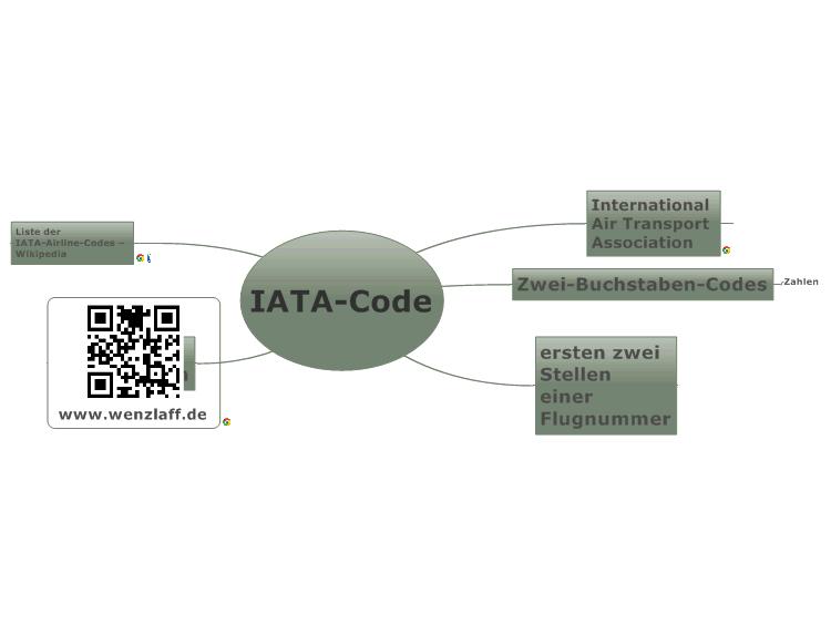 IATA-Code: MindManager mind map template | Biggerplate