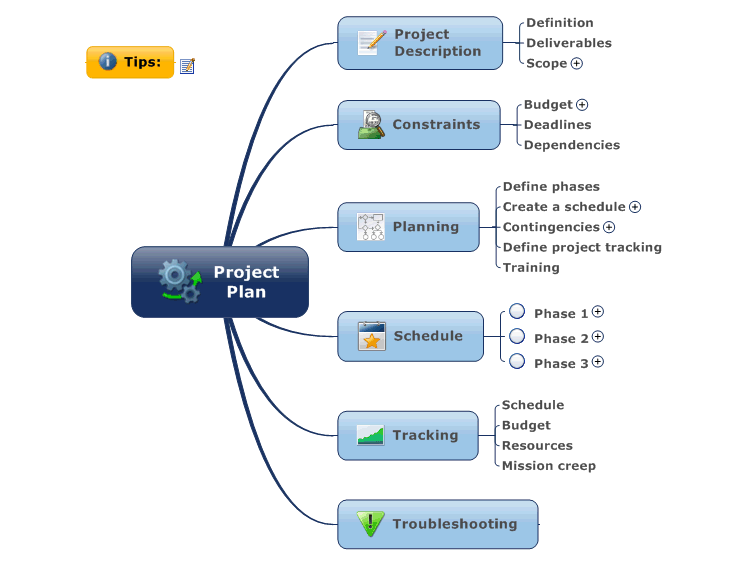 Project Plan Mindmanager Mind Map Template Biggerplate