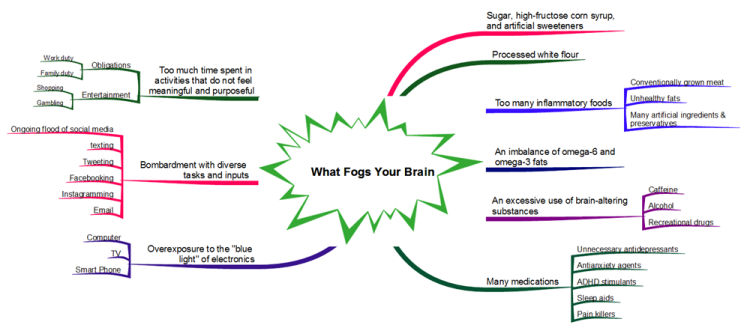 What Fogs Your Brain