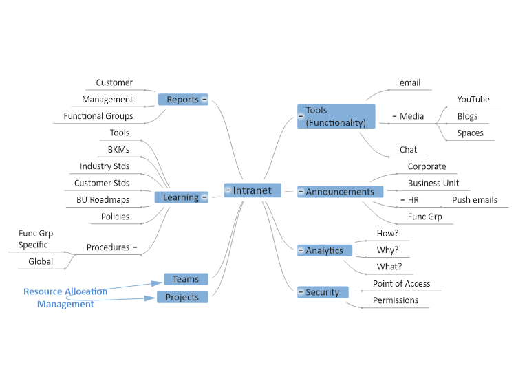 Intranet Website Functionality Brainstorming Mind Map
