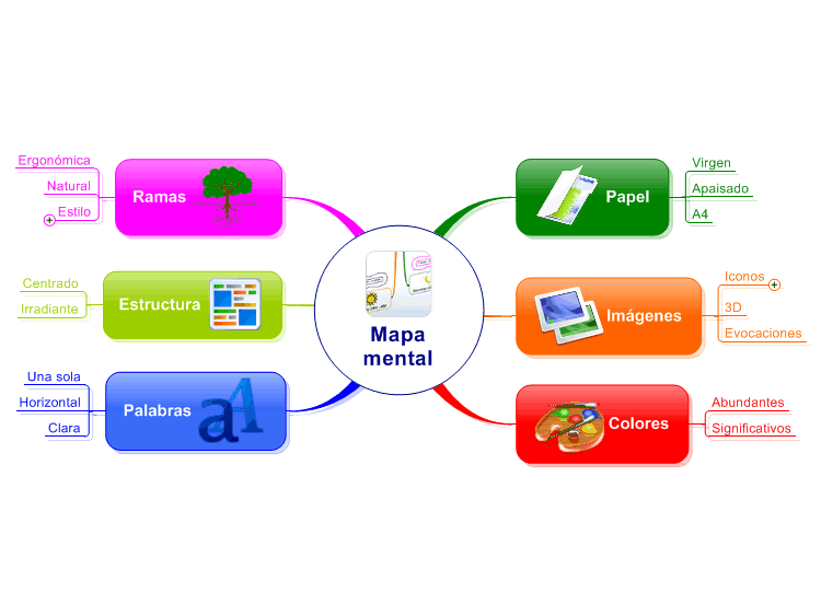Como hacer un mapa mental mind map biggerplate for Como crear un plano