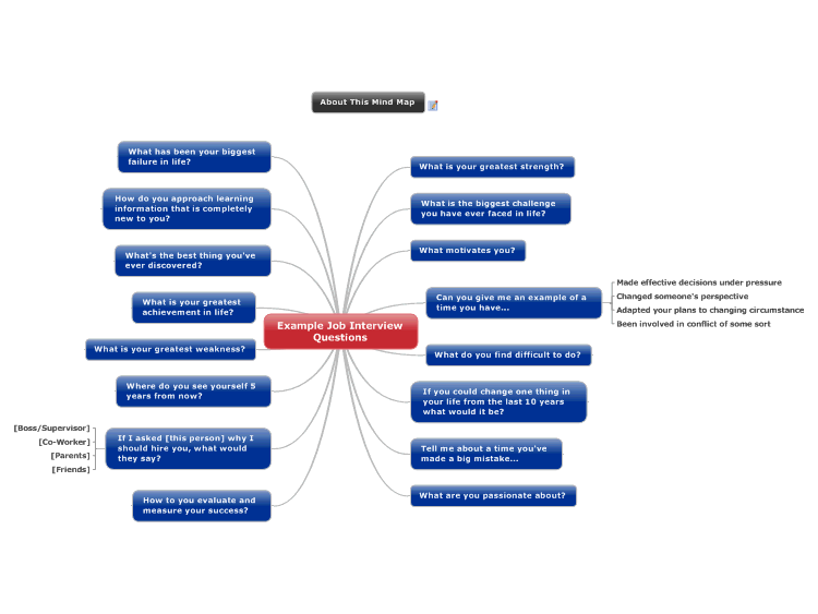MindManager: Example Job Interview Questions mind map | Biggerplate