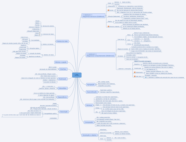 Uml North Campus Map.Uml Xmind Mind Map Template Biggerplate