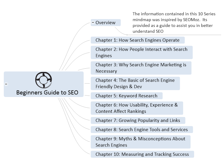 Beginners Guide to SEO - Intro Part