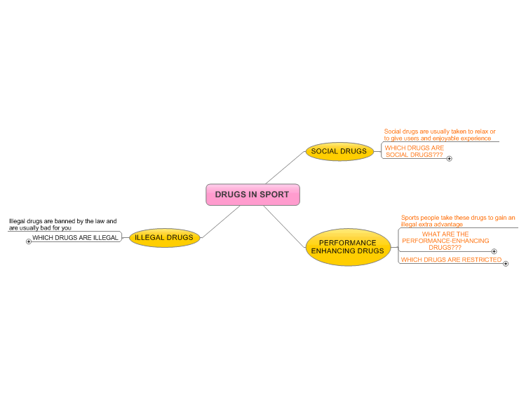 Free Mind Map - Drugs in Sport