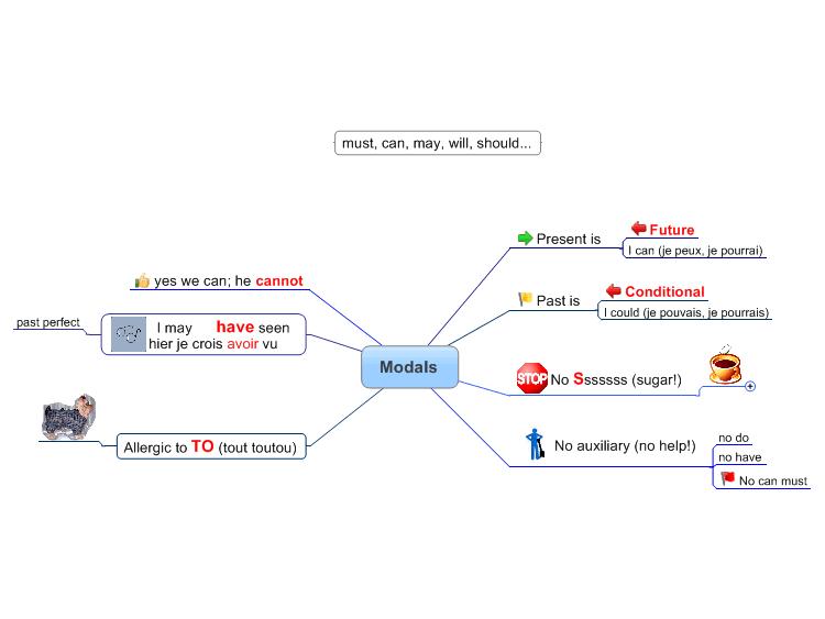 modal verbs mind map : Biggerplate