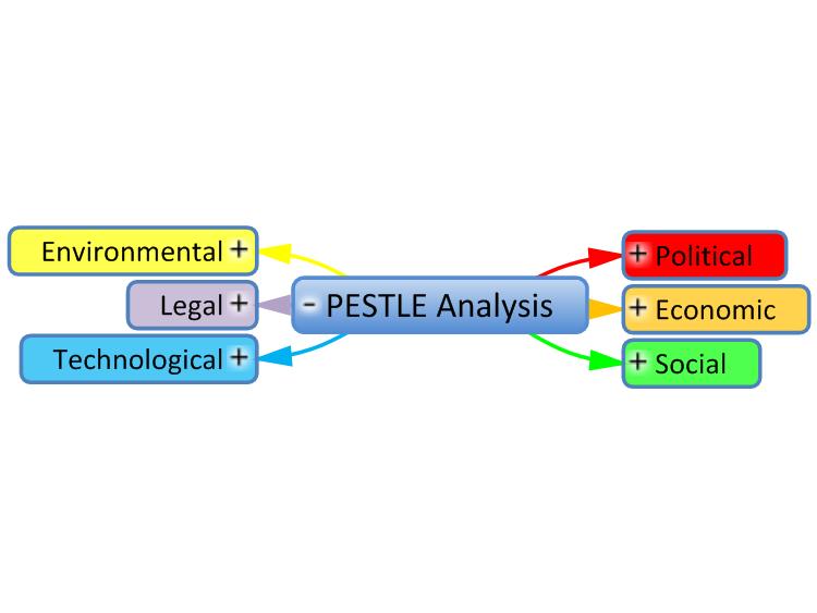 Mind Map Template Pestle Analysis Mindgenius Mind Map Template