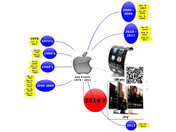 Apple's Key Events 1976 - 2013