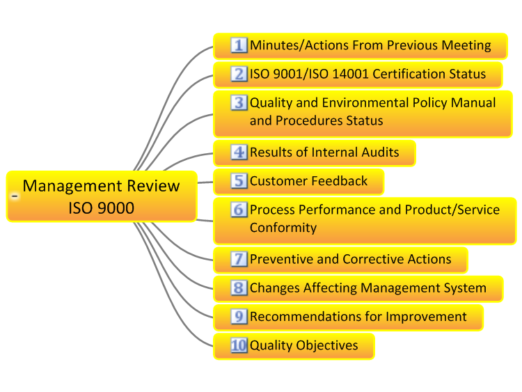 management review iso 9000 checklist  mindgenius mind map