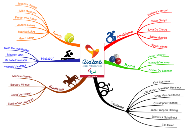 Mind Mapping Games on
