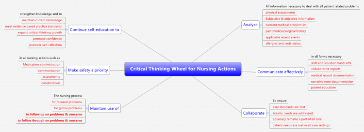 what is a mind map for critical thinking in nursing Critical thinking is the ability to recognize problems and raise questions, gather evidence to support answers and solutions, evaluate alternative solutions, and communicate effectively with others to implement solutions for the best possible outcomes.