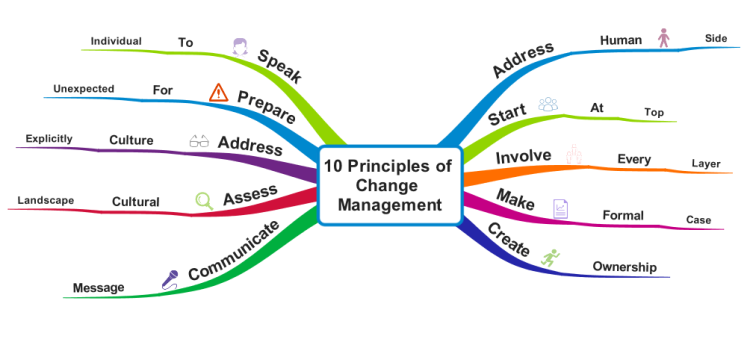 10 Principles of Change Management