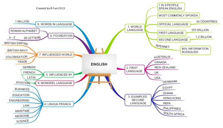 Imindmap English Mind Map Biggerplate