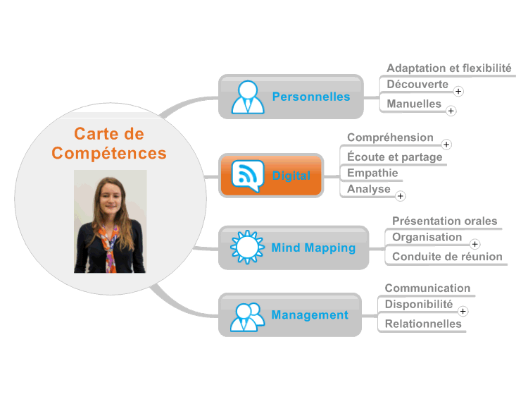 carte de comp u00e9tences mind map