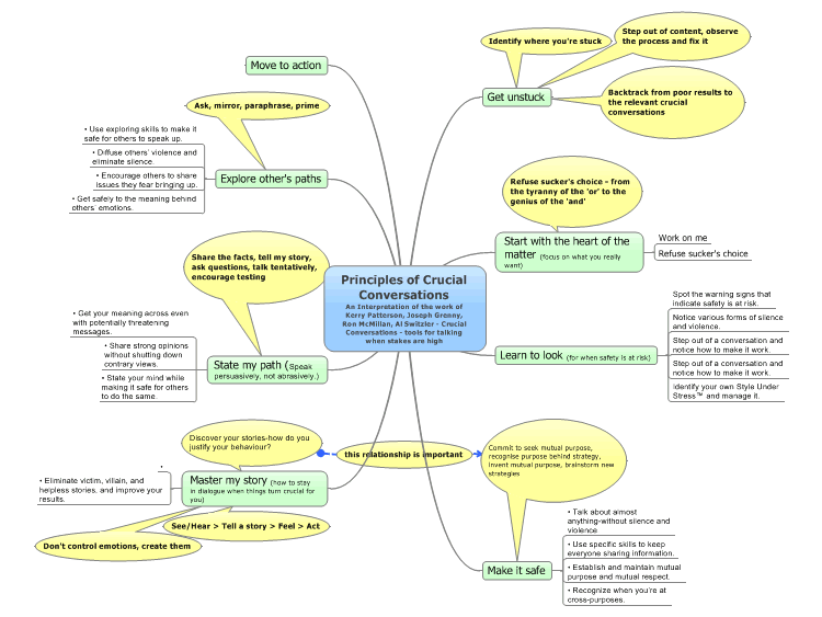 mindmanager principles  crucial conversations mind map