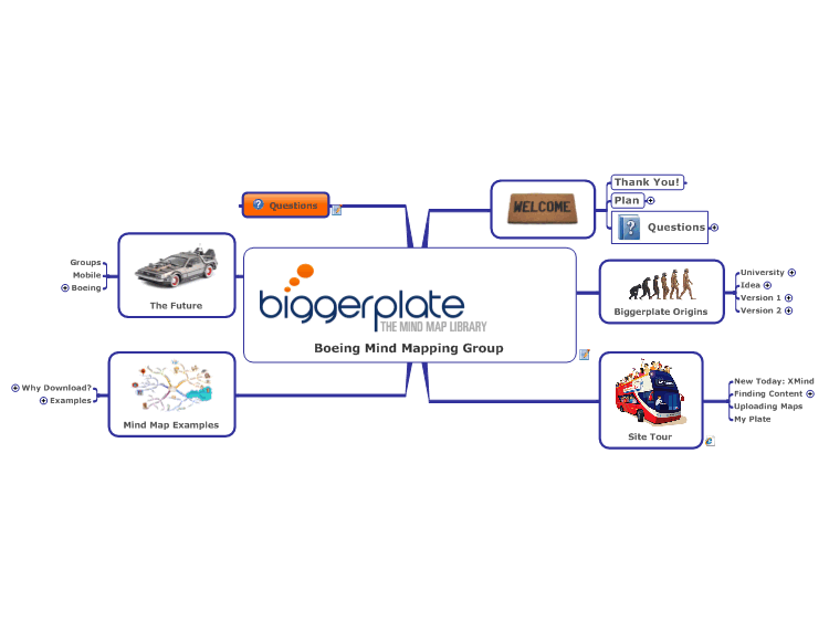 Boeing Mind Mapping Group Presentation: MindManager Mind Map Template