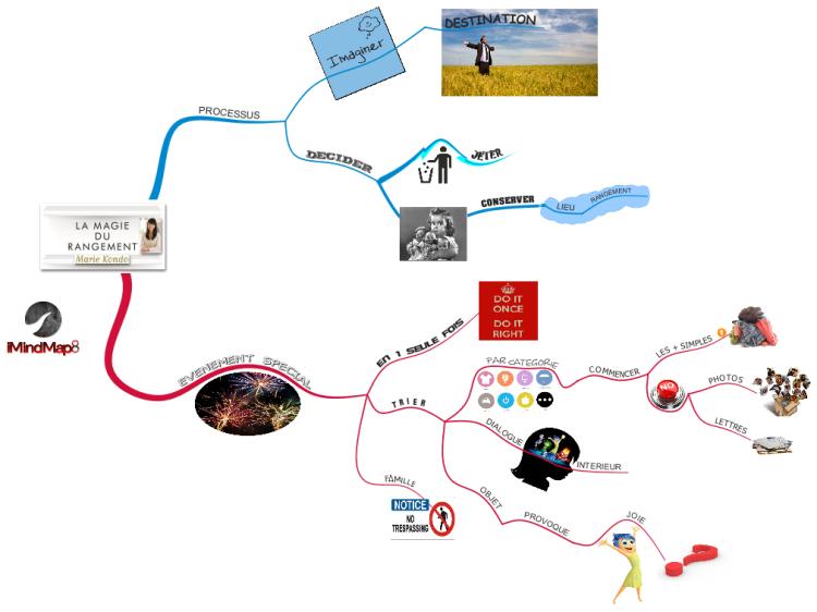 la magie du rangement livre de marie kondo ma synth se 1 re parti imindmap mind map