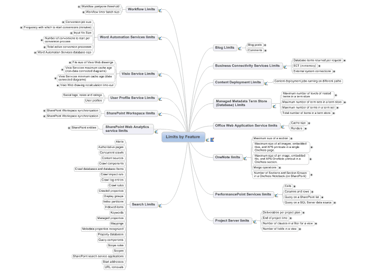 SharePoint Server 2010 Software Boundaries and Limits by Feature MindMap