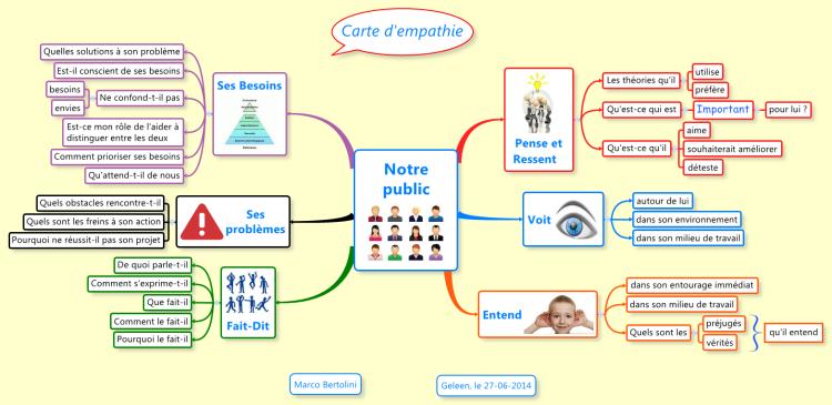 Carte d'empathie avec les questions à se poser sur son ...