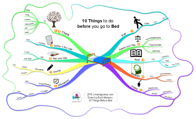 10 things to do before bed imindmap mind map template biggerplate. Black Bedroom Furniture Sets. Home Design Ideas