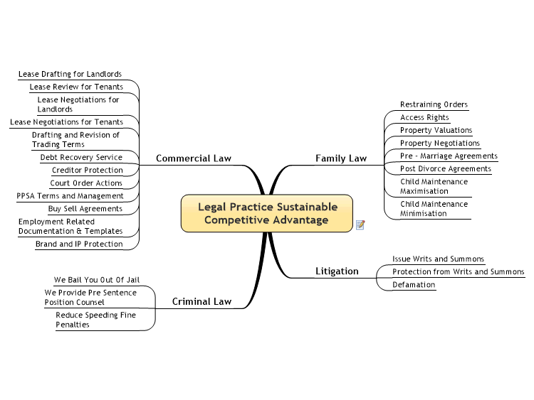 Legal Practice Sustainable Competitive Advantage