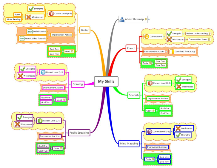 mind map template my skills xmind mind map template biggerplate