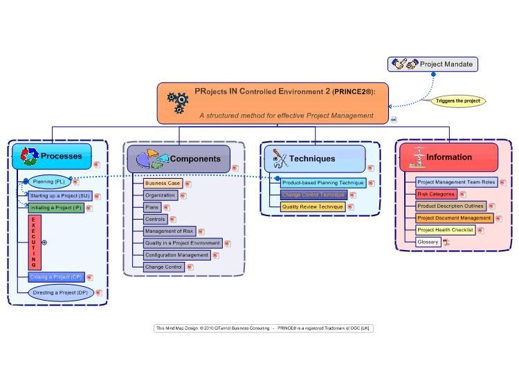 mindmanager  prince2 dashboard mind map