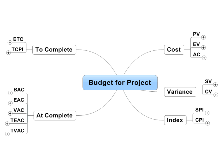 project budget planning mind map
