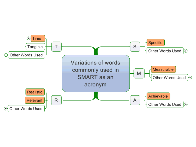 SMART Objectives Mind Map (Word Variations)