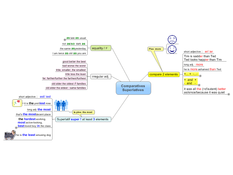comparatives and superlatives  mindmanager mind map template