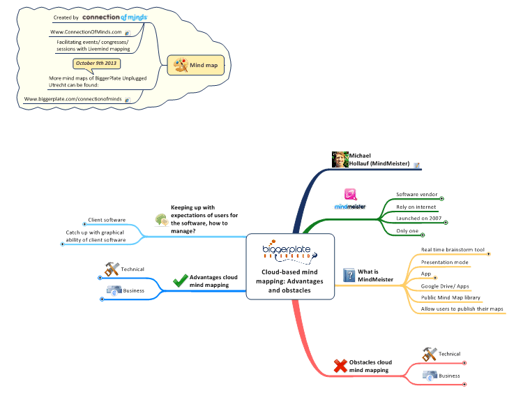 BPUN Cloud-based mind mapping: Advantages and obstacles