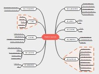 English Parts Speech Mind Map
