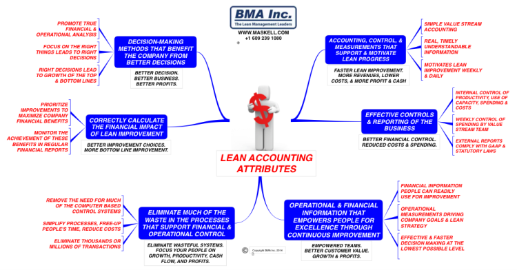 LEAN ACCOUNTING ATTRIBUTES