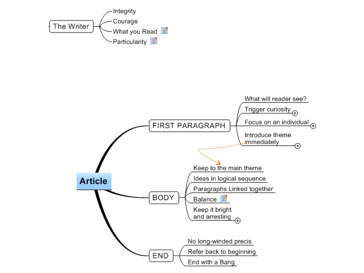 Writing An Article Mindmanager Mind Map Template Biggerplate