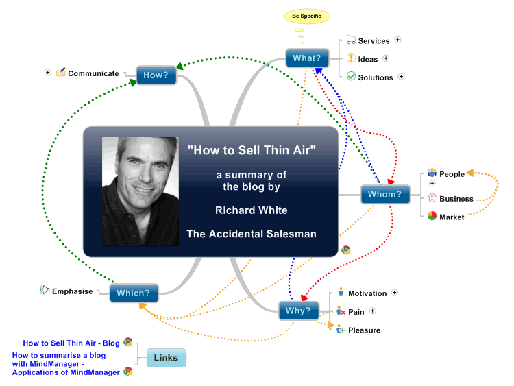 How to Sell Thin Air - A sales planning template