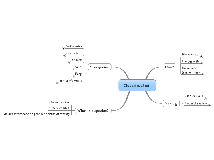 Biological Classifications Mind Map