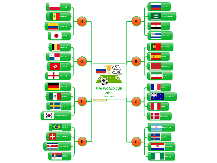 FIFA WORLD CUP 2018 final draw: MindManager mind map template ...